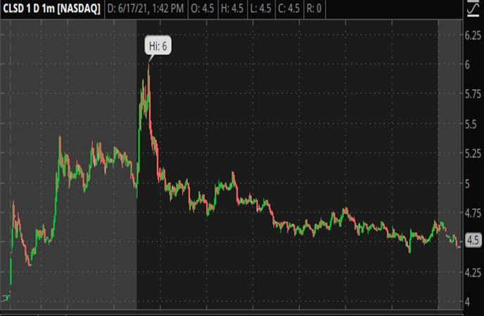 Penny_Stocks_to_Watch_Clearside_Biomedical_Inc_CLSD_Stock_Chart