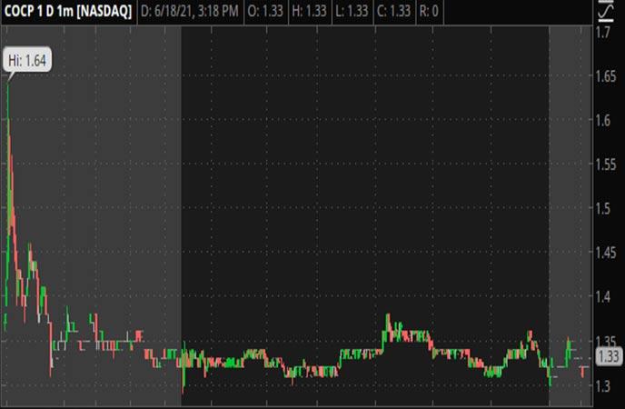 Penny_Stocks_to_Watch_Cocrystal_Pharma_Inc_COCP_Stock_Chart