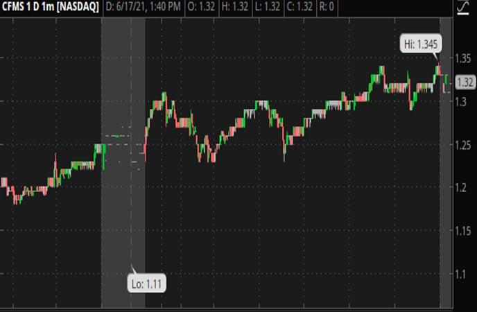 Penny_Stocks_to_Watch_Conformis_Inc._(CFMS_Stock_Chart)