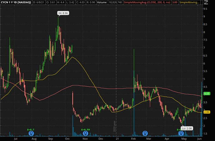 Penny_Stocks_to_Watch_Cyclerion Therapeutics Inc. (CYCN Stock Chart)