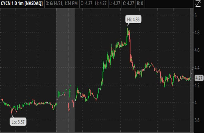 Penny_Stocks_to_Watch_Cyclerion_Therapeutics_Inc_CYCN_Stock_Chart