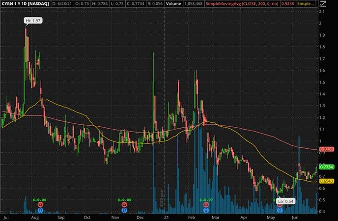 Penny_Stocks_to_Watch_Cyren Ltd. (CYRN Stock Chart)