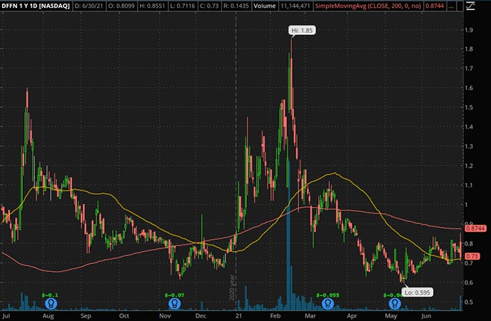 Penny_Stocks_to_Watch_Diffusion Pharmaceuticals Inc. (DFFN Stock Chart)