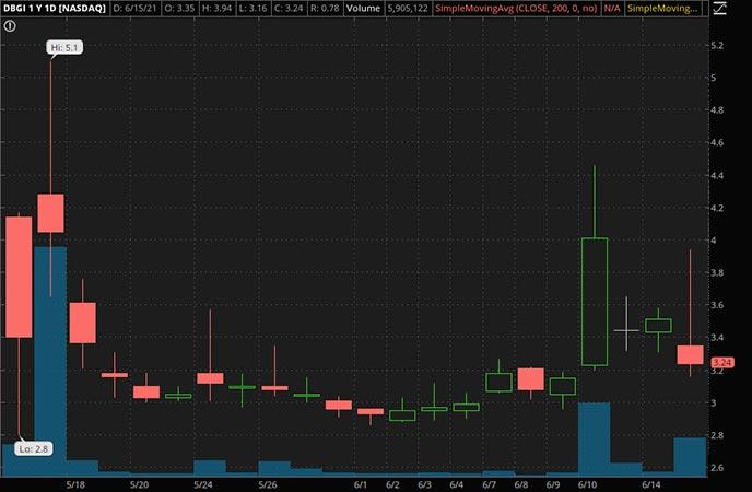 Penny_Stocks_to_Watch_Digital Brands Group Inc. (DBGI Stock Chart)