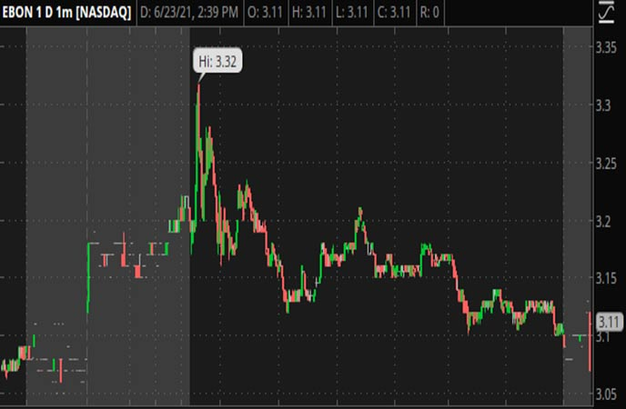 Penny_Stocks_to_Watch_Ebang_International_Holdings_Inc_EBON_Stock