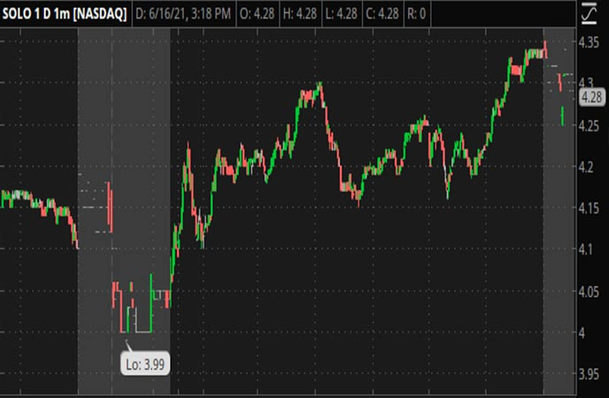 Penny_Stocks_to_Watch_Electrameccanica_Vehicles_Corp_SOLO_Stock