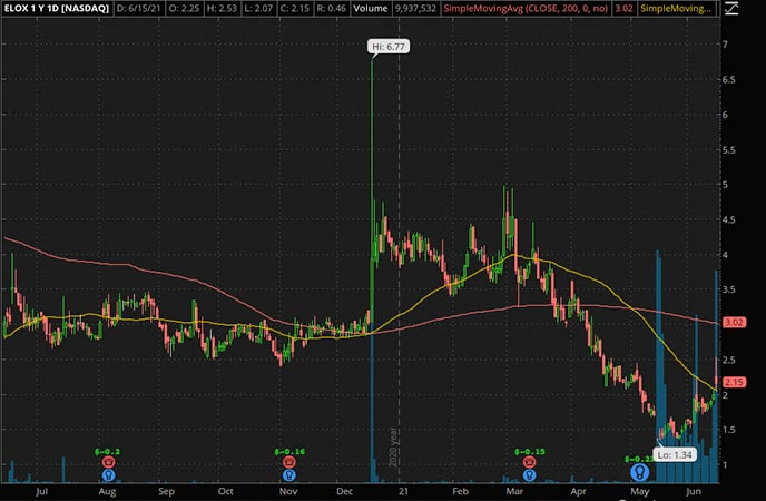 Penny_Stocks_to_Watch_Eloxx Pharmaceuticals Inc. (ELOX Stock Chart)
