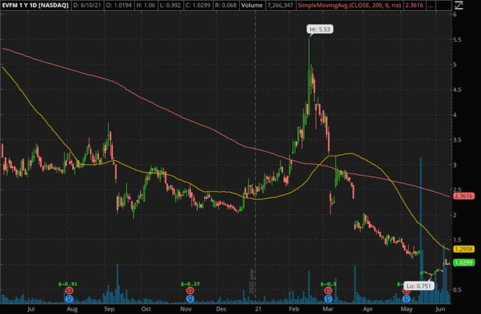 Penny_Stocks_to_Watch_Evofem Biosciences Inc. (EVFM Stock Chart)