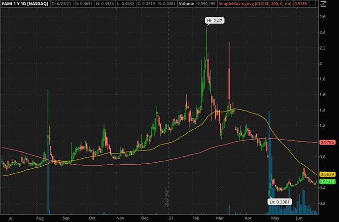 Penny_Stocks_to_Watch_Farmmi Inc. (FAMI Stock Chart)