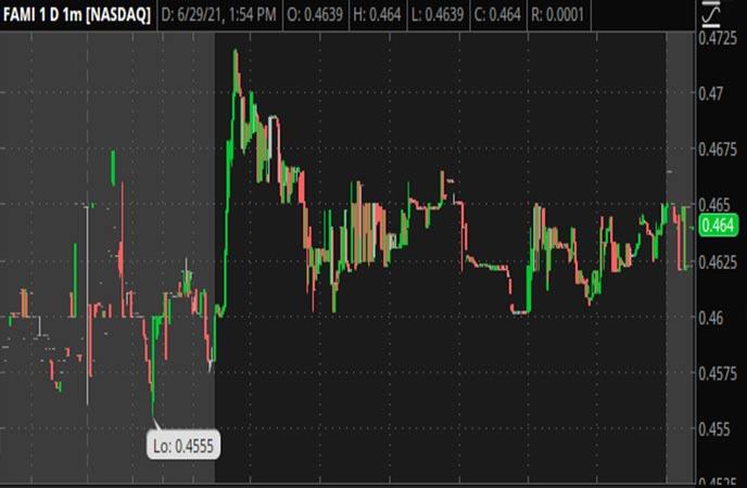Penny_Stocks_to_Watch_Farmmi_Inc._(FAMI_Stock_Chart)