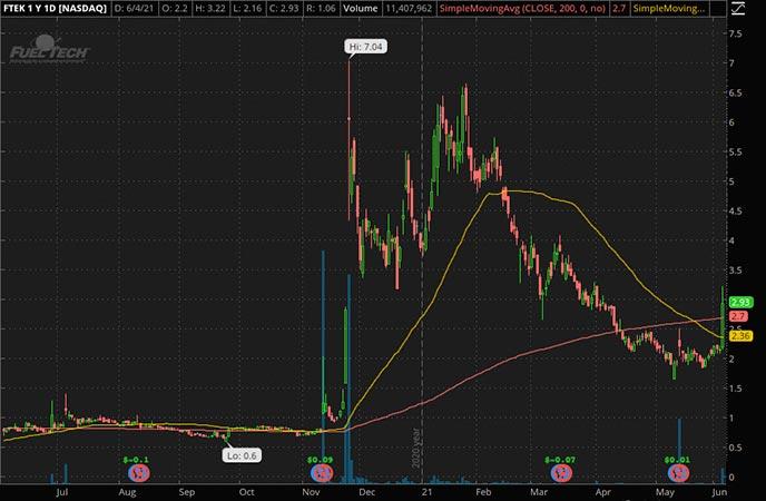 Penny_Stocks_to_Watch_Fuel Tech Inc. (FTEK Stock Chart)