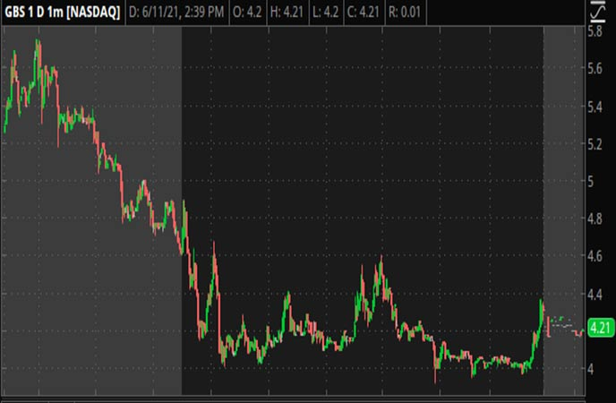 Penny_Stocks_to_Watch_GBS_Inc._(GBS_Stock_Chart)