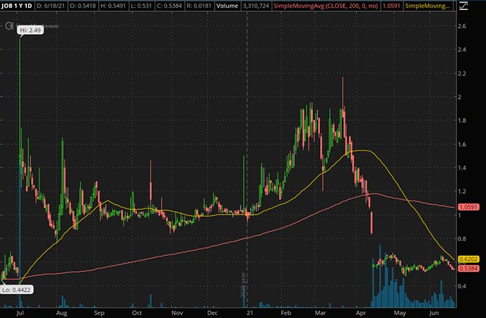 Penny_Stocks_to_Watch_GEE Group Inc. (JOB Stock Chart)