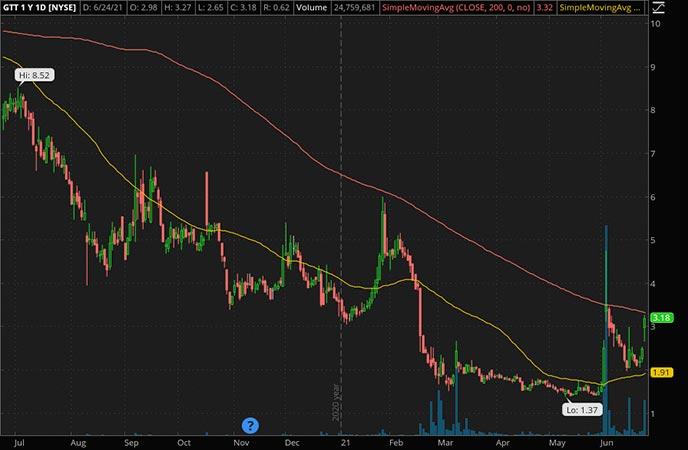 Penny_Stocks_to_Watch_GTT