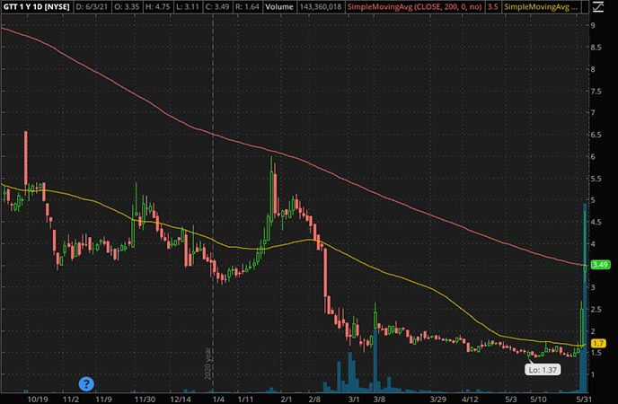 Penny_Stocks_to_Watch_GTT Communications Inc. (GTT Stock Chart)