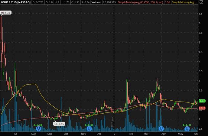 Penny_Stocks_to_Watch_Genius Brands International Inc. (GNUS Stock Chart)