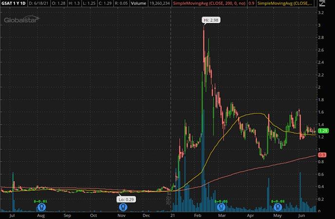 Penny_Stocks_to_Watch_Globalstar Inc. (GSAT Stock Chart)