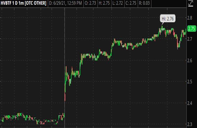 Penny_Stocks_to_Watch_HIVE_Blockchain_Technologies_Ltd_HVBTF_Stock