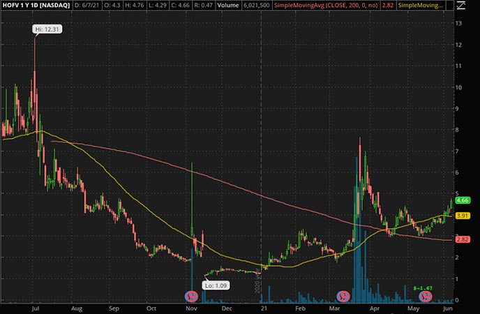 Penny_Stocks_to_Watch_Hall of Fame Resort & Entertainment Co. (HOFV Stock Chart)
