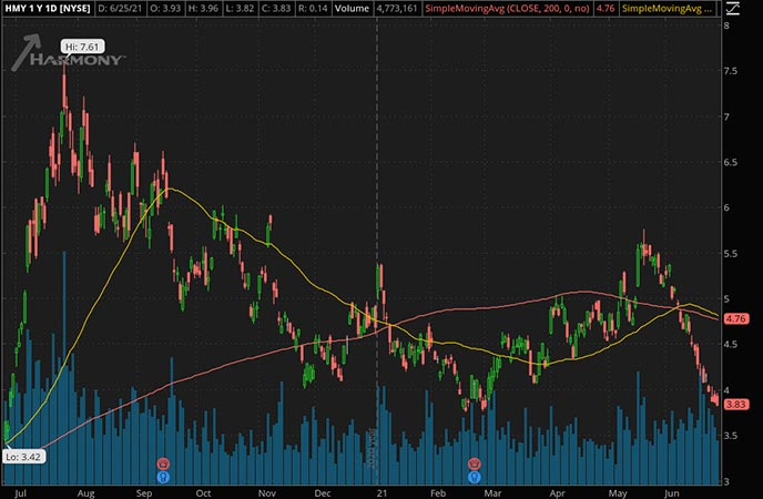 Penny_Stocks_to_Watch_Harmony Gold Mining Co. (HMY Stock Chart)