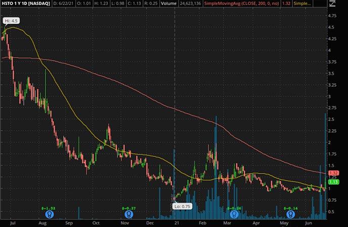 Penny_Stocks_to_Watch_Histogen Inc. (HSTO Stock Chart)