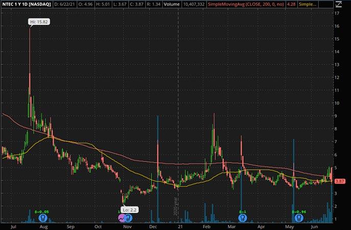 Penny_Stocks_to_Watch_Intec Pharma Ltd. (NTEC Stock Chart)