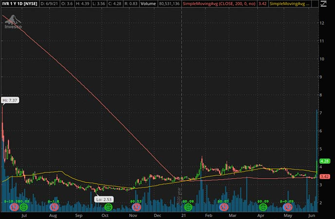Penny_Stocks_to_Watch_Invesco Mortgage Capital Inc. (IVR Stock Chart)