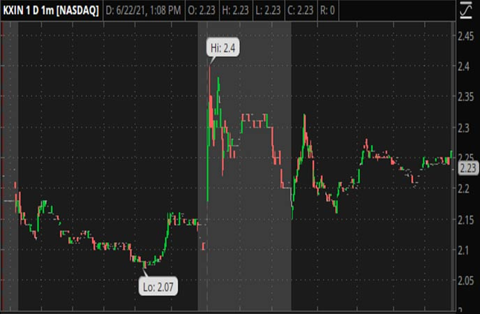 Penny_Stocks_to_Watch_Kaixin_Auto_Holdings_KXIN_Stock_Chart