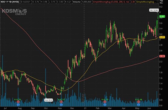 Penny_Stocks_to_Watch_Kosmos Energy Ltd. (KOS Stock Chart)