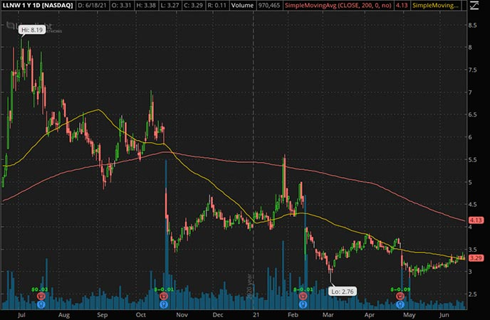 Penny_Stocks_to_Watch_Limelight Networks Inc. (LLNW Stock Chart)