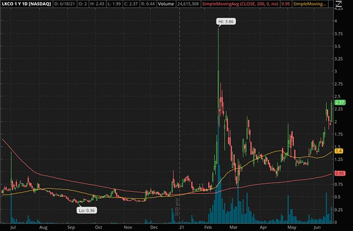 Penny_Stocks_to_Watch_Luokung Technology Cop. (LKCO Stock Chart)