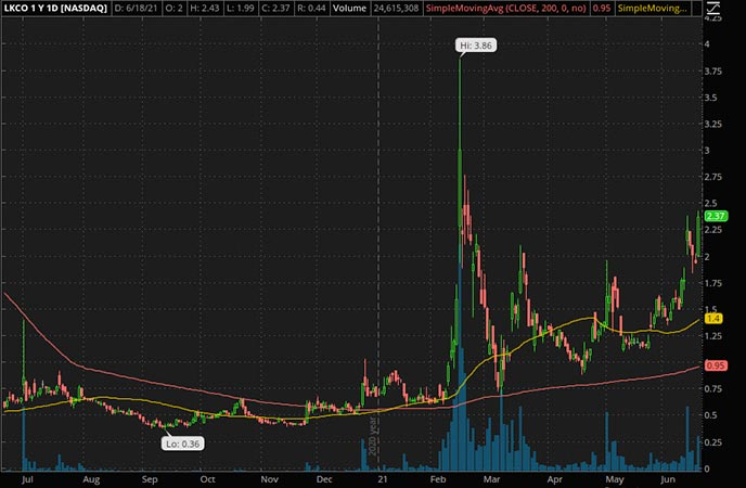 Penny_Stocks_to_Watch_Luokung Technology Corp. (LKCO Stock Chart)