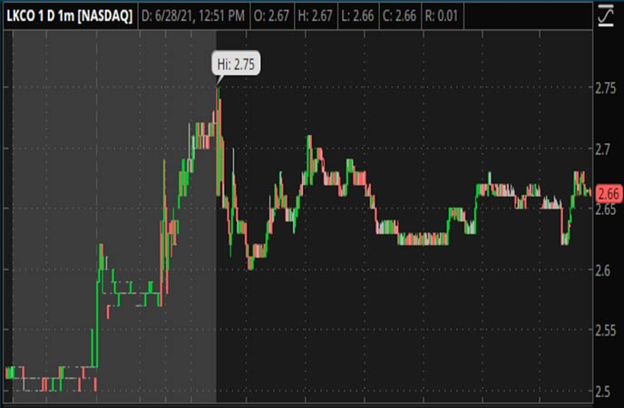 Penny_Stocks_to_Watch_Luokung_Technology_Corp_LKCO_Stock_Chart