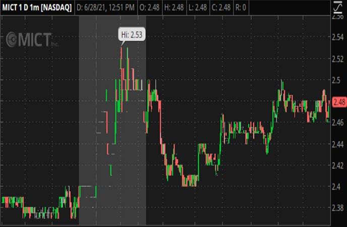 Penny_Stocks_to_Watch_MICT_Inc