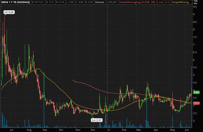 Penny_Stocks_to_Watch_Mediaco Holding Inc. (MDIA Stock Chart)