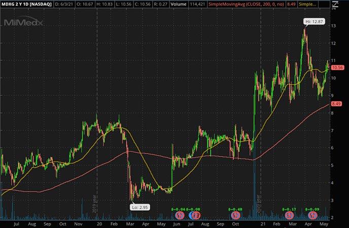 Penny_Stocks_to_Watch_MiMedx Group Inc. (MDXG Stock Chart)