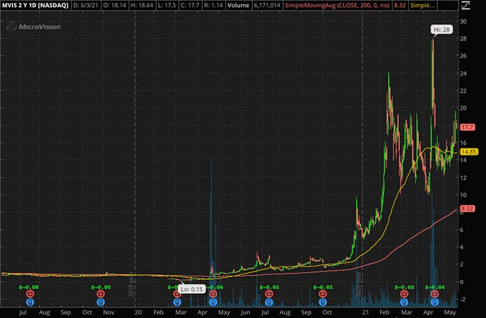 Penny_Stocks_to_Watch_Microvision Inc. (MVIS Stock Chart)