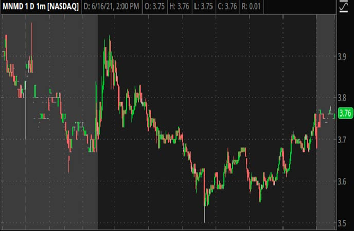 Penny_Stocks_to_Watch_Mind_Medicine_MindMed_Inc_MNMD_Stock_Chart