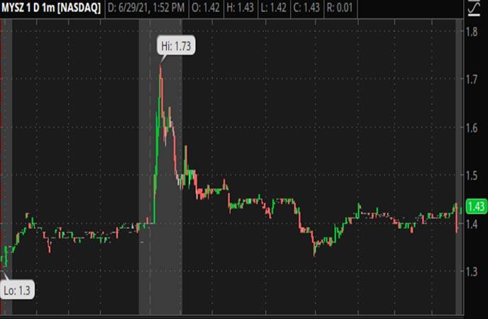 Penny_Stocks_to_Watch_My_Size_Inc._(MYSZ_Stock_Chart)