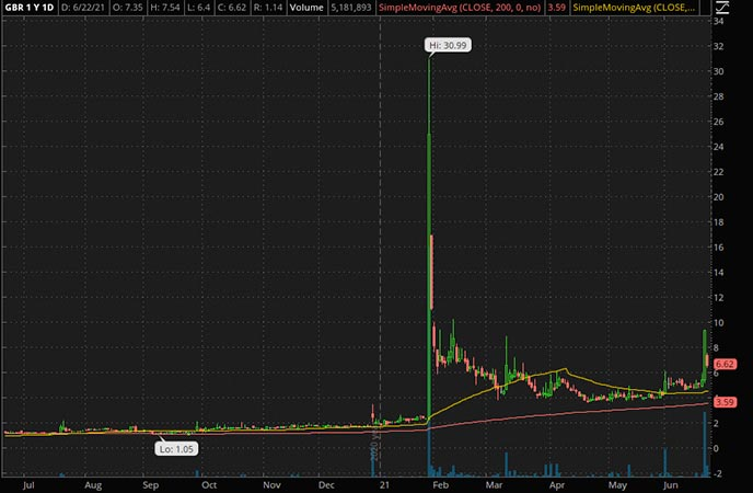 Penny_Stocks_to_Watch_New Concept Energy Inc. (GBR Stock Chart)
