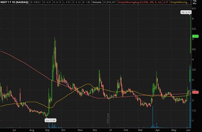 Penny_Stocks_to_Watch_NextDeacde Corp. (NEXT Stock Chart)
