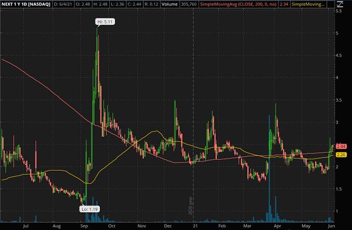 Penny_Stocks_to_Watch_NextDecade Corp. (NEXT Stock Chart)
