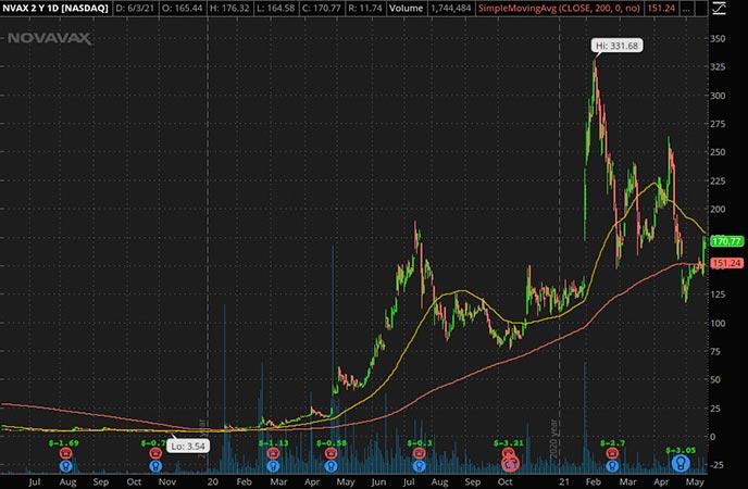 Penny_Stocks_to_Watch_Novavax Inc. (NVAX Stock Chart)
