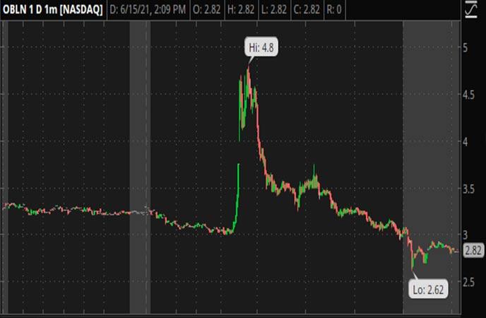 Penny_Stocks_to_Watch_Obalon_Therapeutics_Inc_OBLN_Stock_Chart