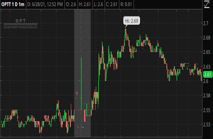 Penny_Stocks_to_Watch_Ocean_Power_Technologies_Inc_OPTT_Stock_Chart