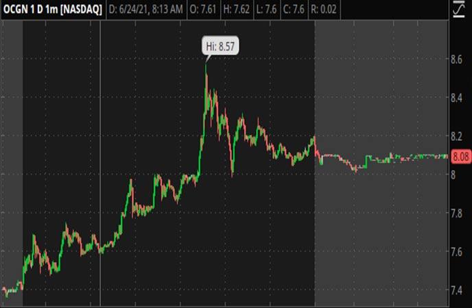 Penny_Stocks_to_Watch_Ocugen_Inc