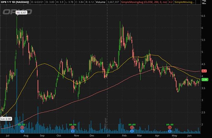 Penny_Stocks_to_Watch_Opko