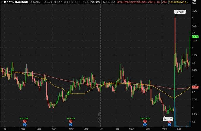 Penny_Stocks_to_Watch_Pieris Pharmaceuticals Inc. (PIRS Stock Chart)