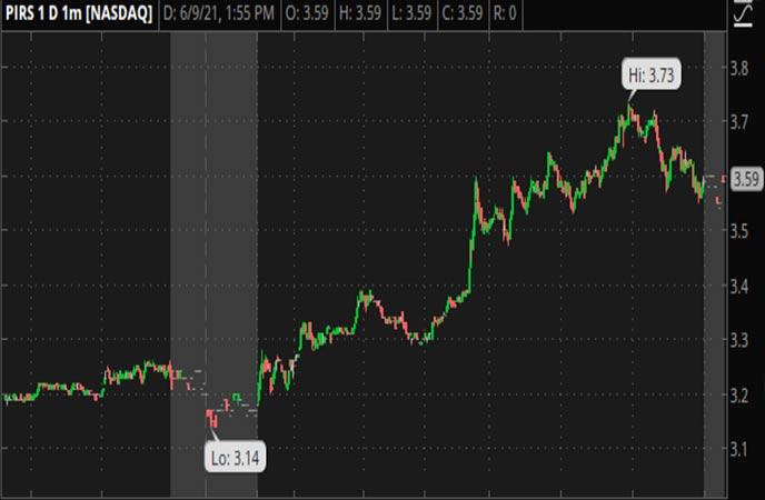Penny_Stocks_to_Watch_Pieris_Pharmaceuticals_Inc_PIRS_Stock_Chart