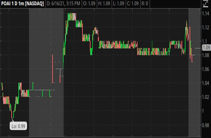 Penny_Stocks_to_Watch_Predictive_Oncology_Inc_POAI_Stock_Chart